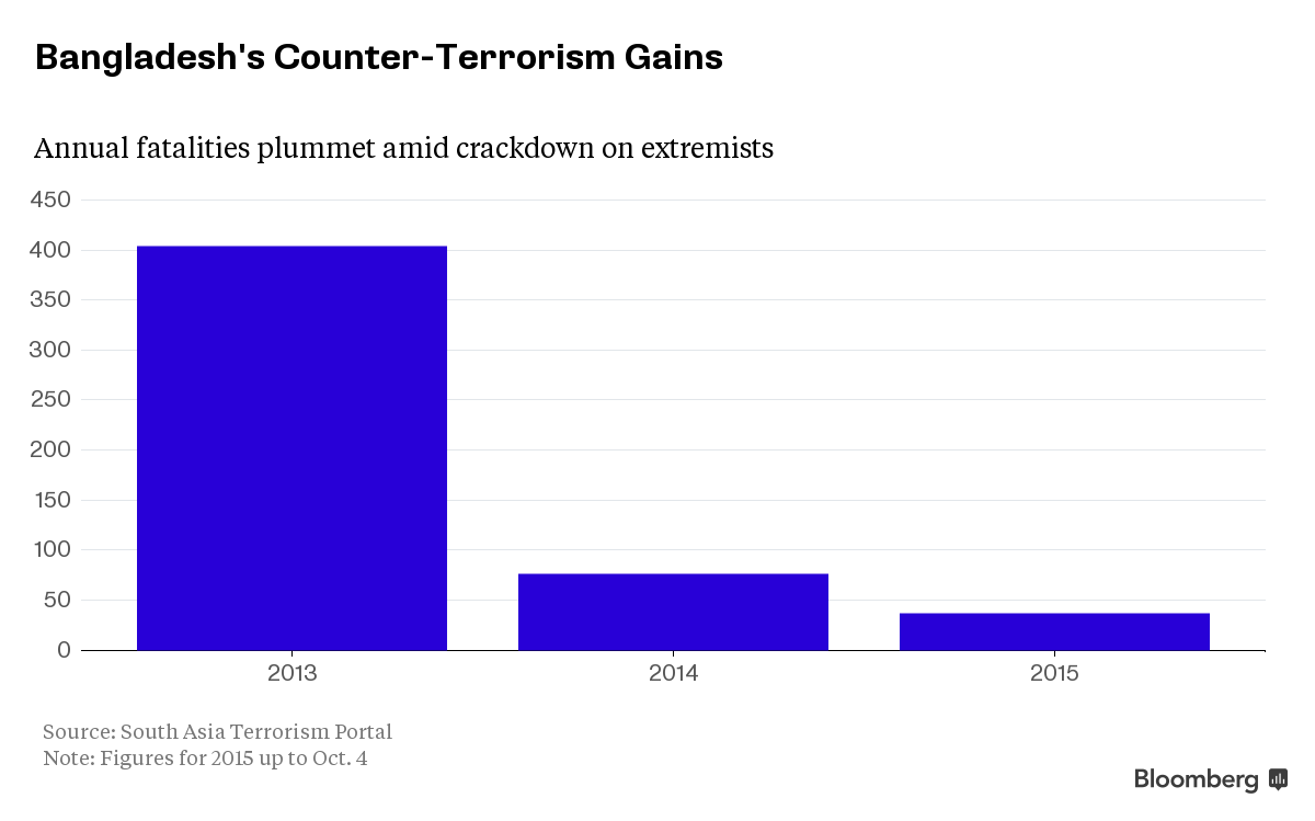 Bangladesh Counter-Terrorism Gains